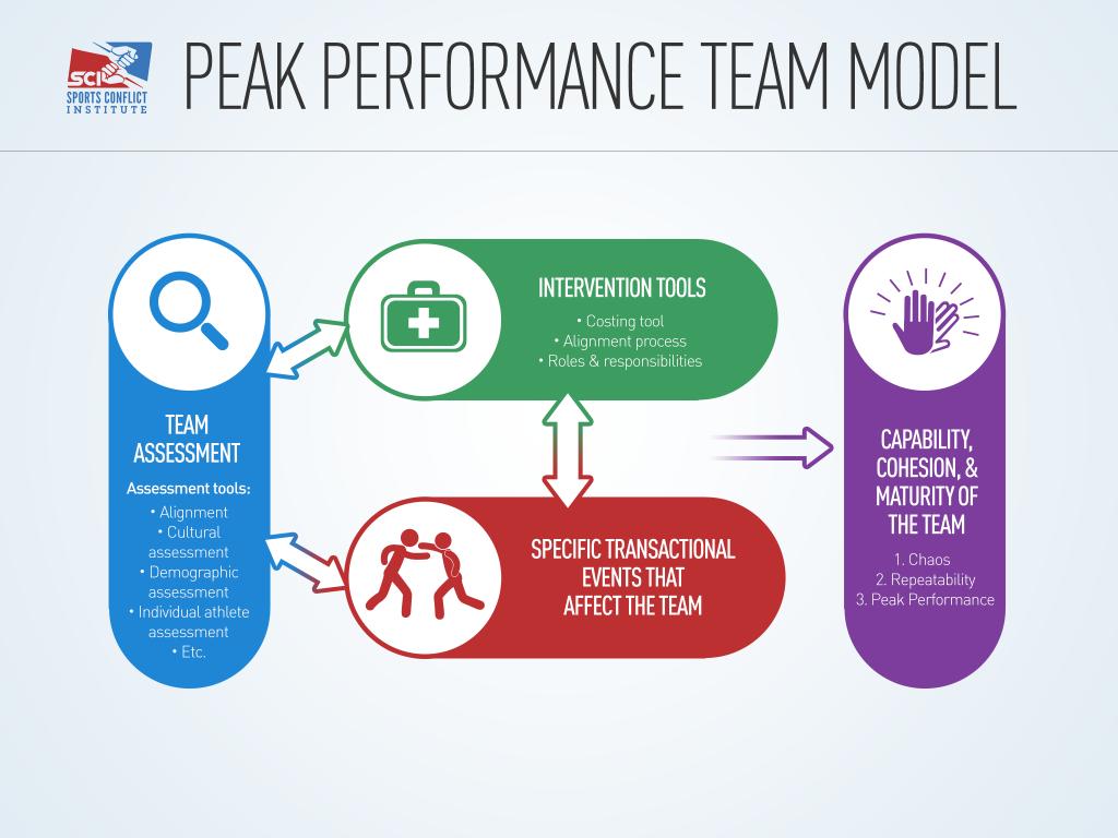 Peak-Performace-Team-Model _final