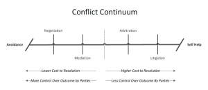 conflict_continuum