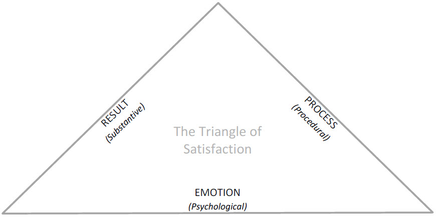 Triangle of Satisfaction