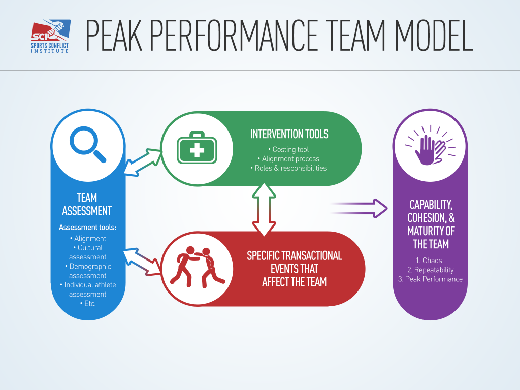 Peak-Performace-Team-Model _final